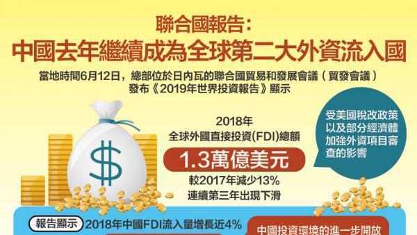 美加徵關稅難阻中國經濟發展步伐<br/>