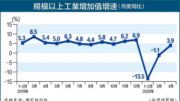 國家統計局:4月份主要指標呈積極變化 復工復產復市紮實推進<br/>National Bureau of Statistics: Positive changes shown...