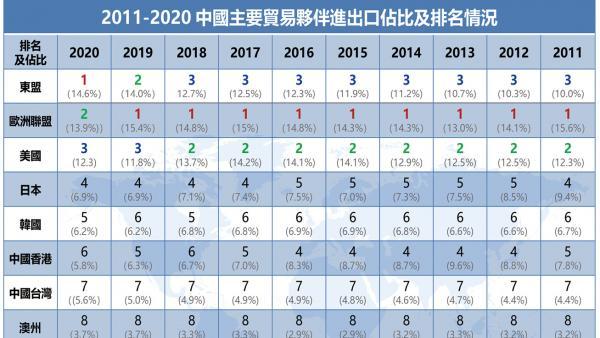 中國已成130多個國家最大貿易夥伴<br/>